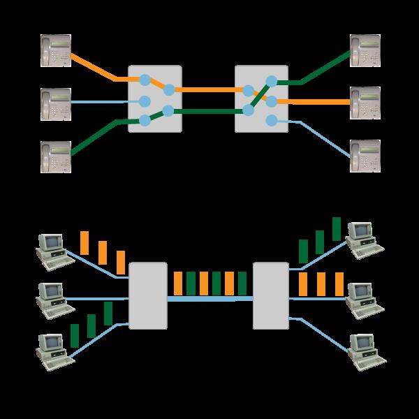 回線交換とパケット交換の比較